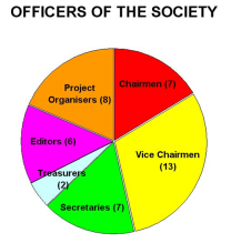 Officers Society